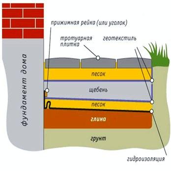 Как сделать отмостку фундамента своими руками, зачем нужна отмостка дома, как сделать бетонную отмостку, этапы устройства отмостки из тротуарной плитки.