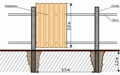 Как построить забор из шифера своими руками, этапы заливки ленточного фундамента, установка забора из шифера без фундамента.